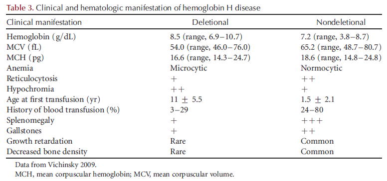 Hemoglobin H Phenotypes